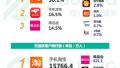 从综合电商app榜单看618大战各方实力