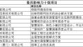 """2017""""物联中国""""厦门分赛区""""双十强""""项目出炉"""