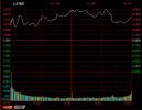 收评:沪指站上3200点涨0.64% 海南板块领涨两市