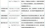 中央纪委首次措辞严厉集中通报这类问题,释放什么信号?