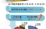 青岛地铁11号线开通首月运行报告发布:老年客流占比大