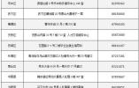 """毕业生当心变成""""弃档族"""" 济南10月31日前集中接收"""