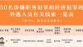 中央反腐协调小组发布50名外逃人员线索 程慕阳等在列