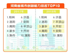 河南城市创新能力排行榜公布:南阳被新乡超越