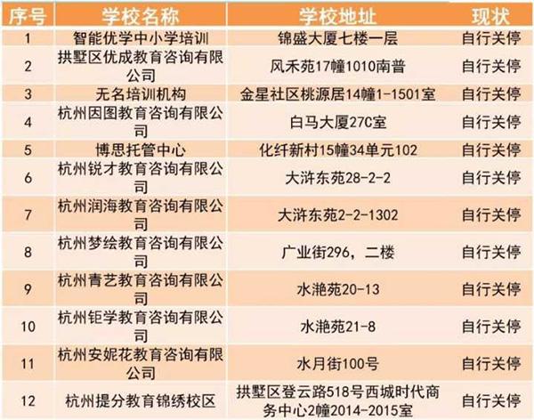 """杭州一上""""黑榜""""培训机构转战新址继续办班 教育部门:违规办学"""