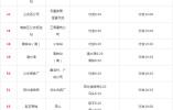 邯郸公交执行冬季时间 两条线路将优化调整