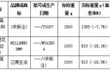 """广州消委:""""南极人""""等13款蚕丝被样品含禁用的再加工纤维"""
