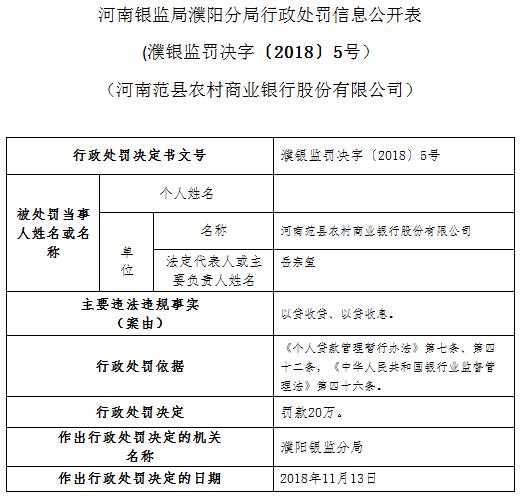 河南范县农商行以贷收贷等被罚款20万 两责任人被警告