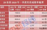 """29省份晒一季度经济""""成绩单"""":16地跑赢全国"""