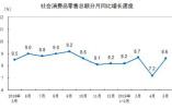 中国经济半年报今将揭晓 GDP等4大指标表现如何?