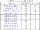 路过这些地方注意!河北省发布20处交通事故多发点段