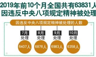 """八项规定7周年:久久为功纠""""四风""""树新风"""